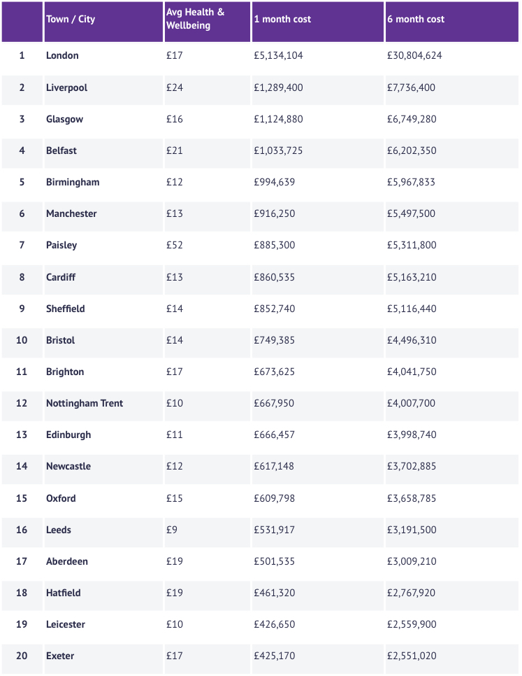 Table of the amount of money lost on Health and Wellbeing
