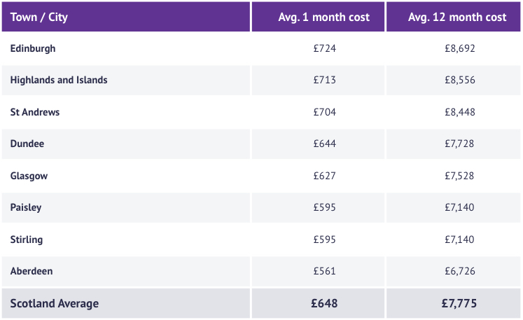 Table of the average cost of rent across Scotland