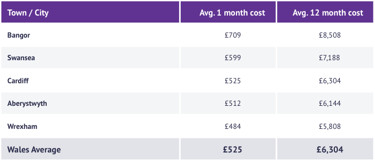 Table of the average cost of rent across Wales