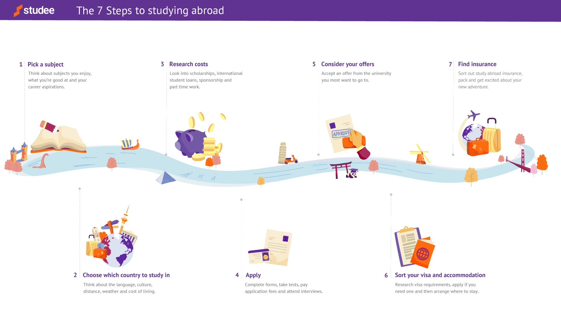 The seven steps of how to study abroad from the UK with cartoon images that show the steps
