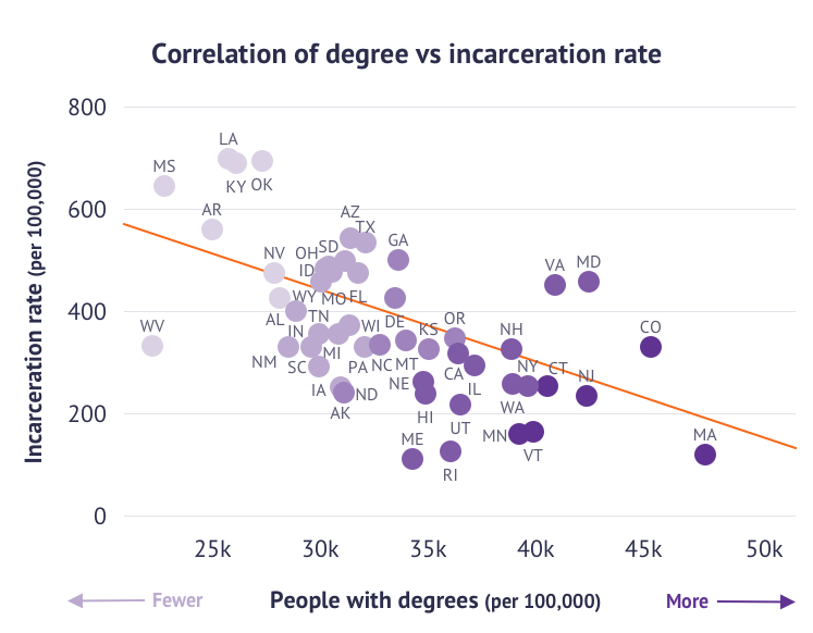 A scatter diagram showing the correlation between the number of people in a state who have been educated to degree level or above and the number of people who are incarcerated in a state.